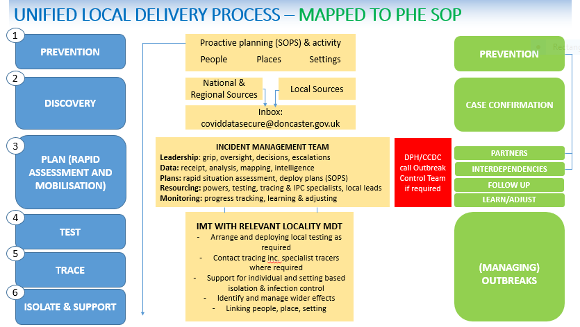 Unified Local Delivery Process