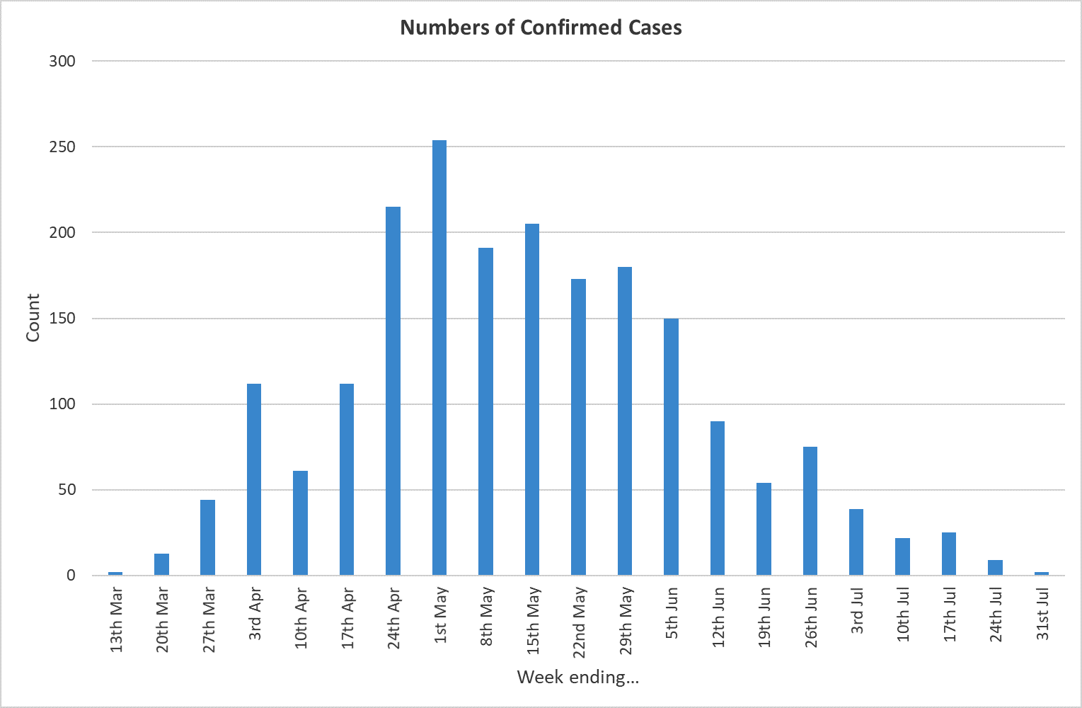 Graph showing number of confirmed cases in Doncaster up to 31 July