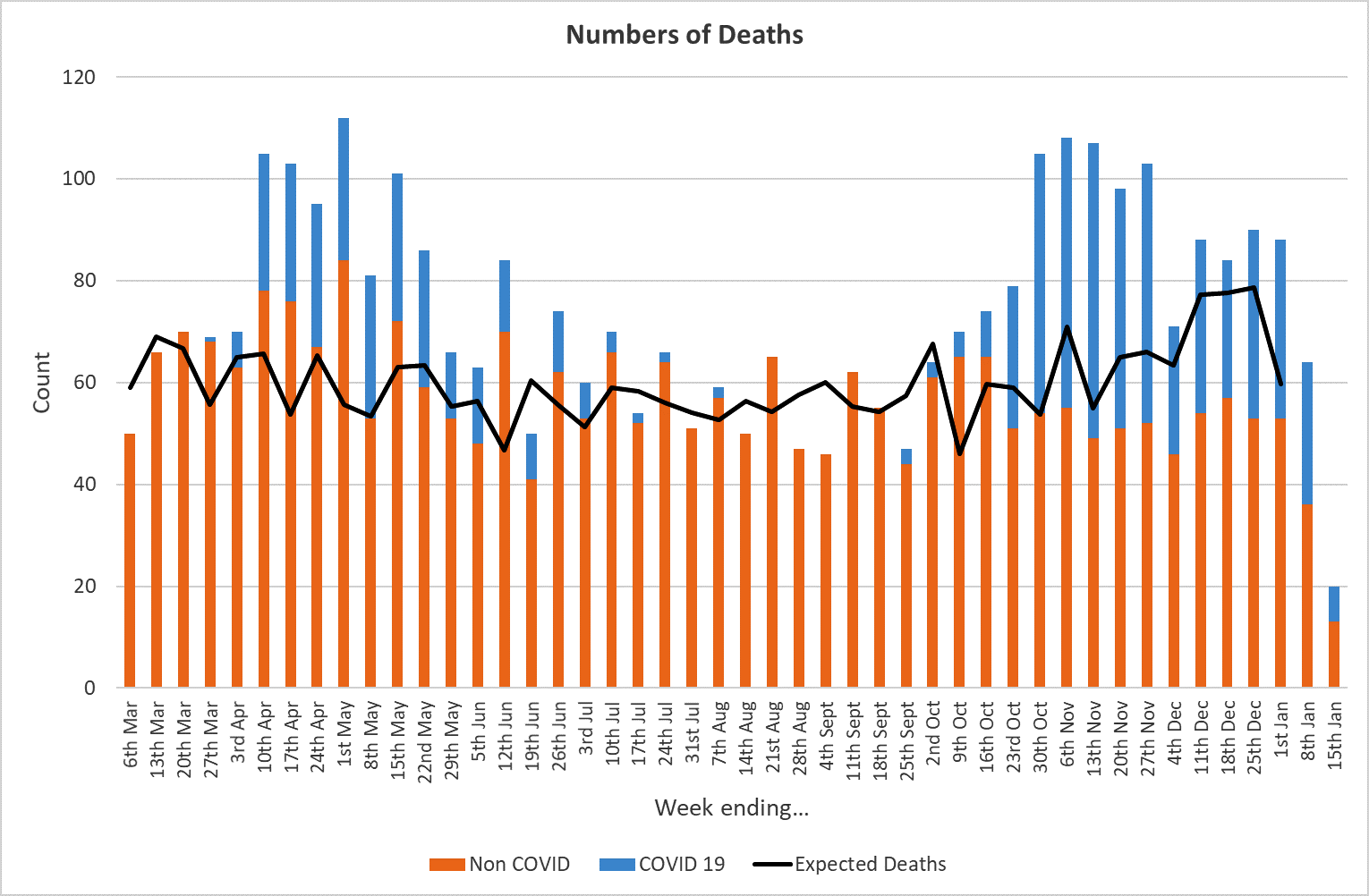 Graph showing number of deaths in Doncaster up to 15 January 2021
