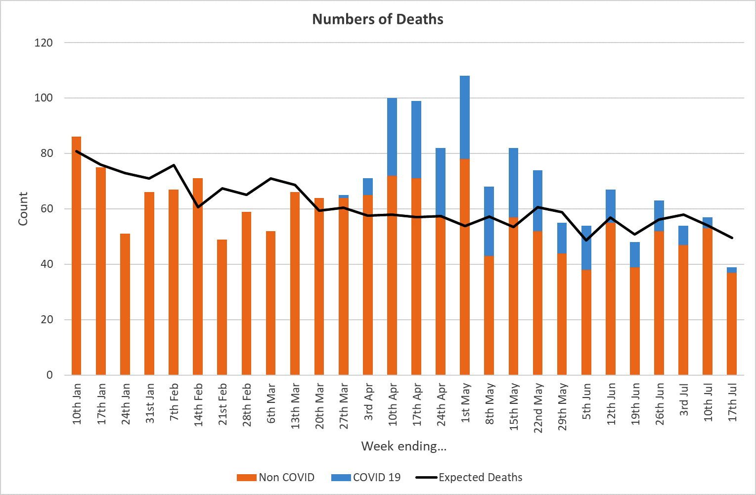 Graph showing number of deaths in Doncaster up to 31 July