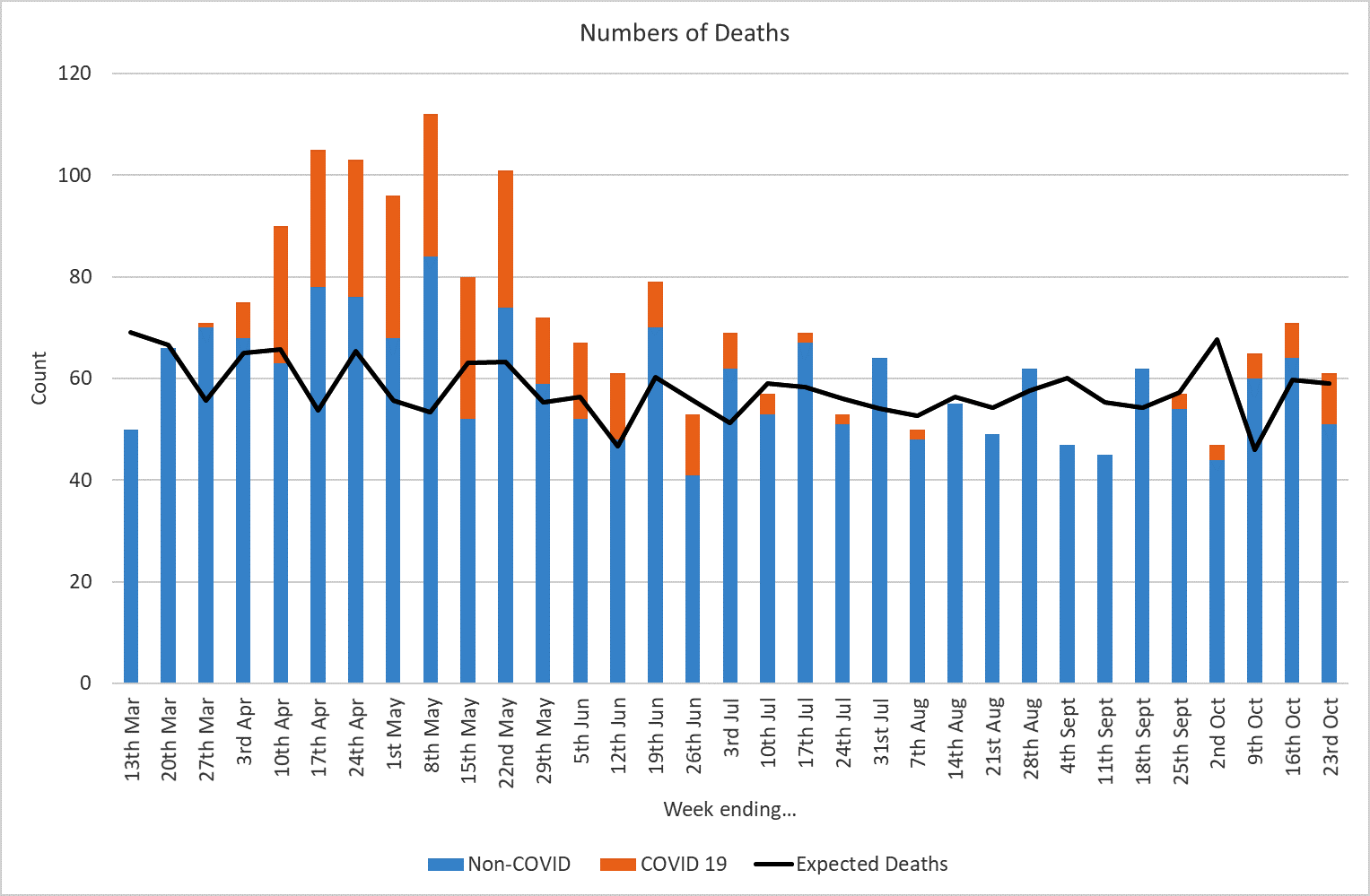 Graph showing number of deaths in Doncaster up to 23 October 2020