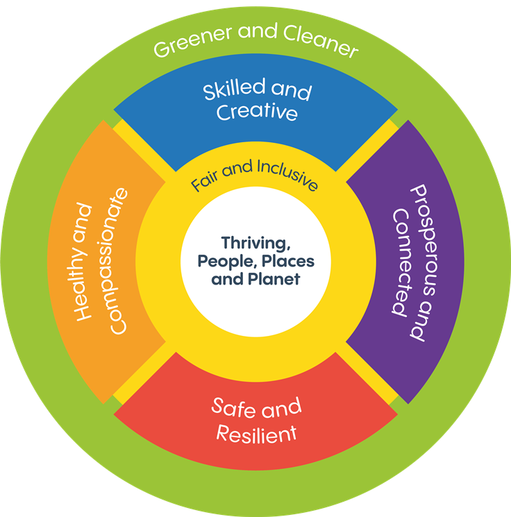 Wellbeing Wheel shows our six Wellbeing Goals